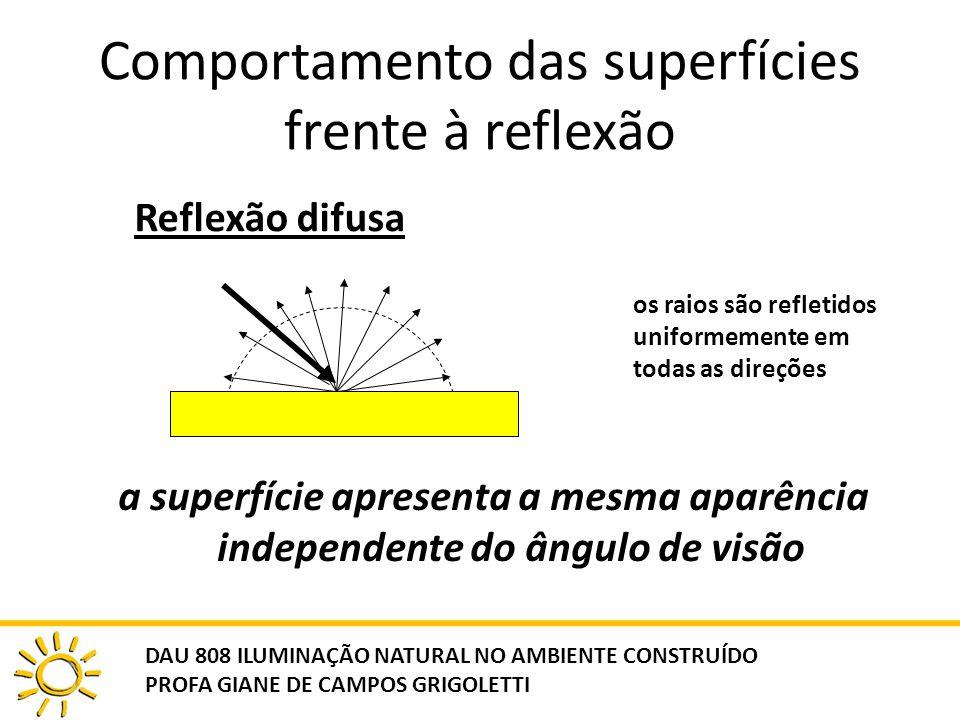 Comportamento das superfícies frente à reflexão a superfície apresenta a mesma aparência independente do ângulo de visão Reflexão difusa os raios são