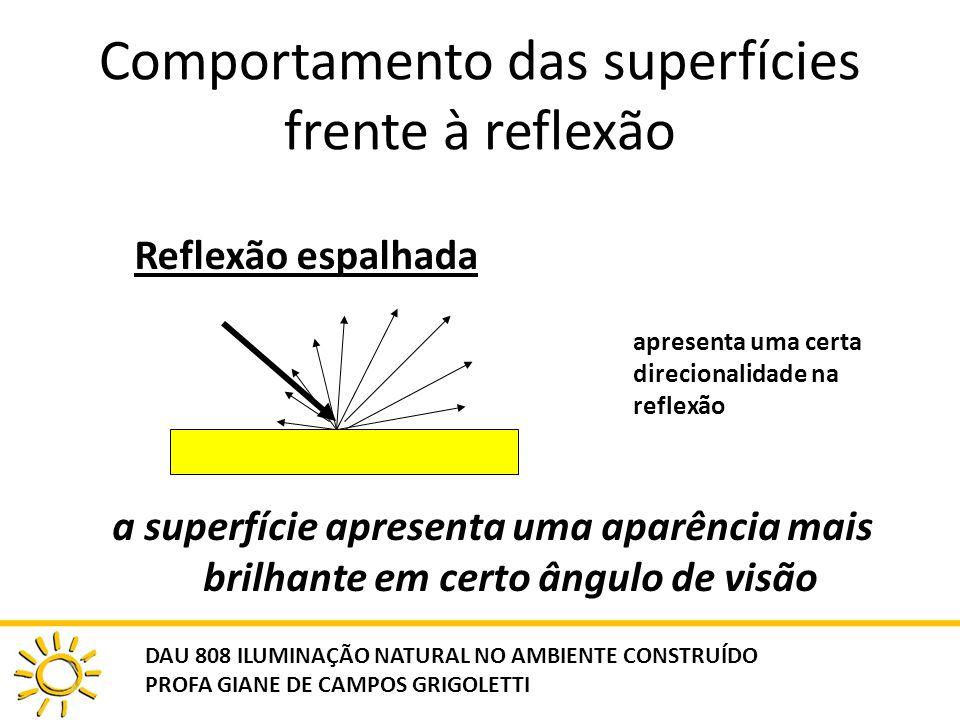 Comportamento das superfícies frente à reflexão Reflexão espalhada apresenta uma certa direcionalidade na reflexão a superfície apresenta uma aparênci