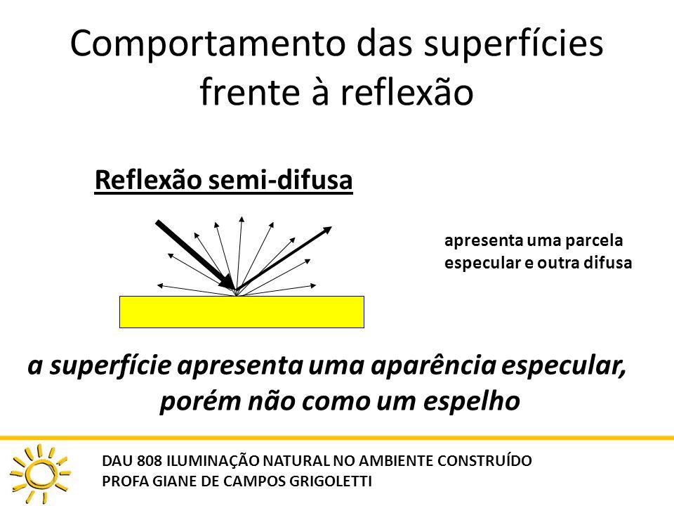Comportamento das superfícies frente à reflexão Reflexão semi-difusa apresenta uma parcela especular e outra difusa a superfície apresenta uma aparênc