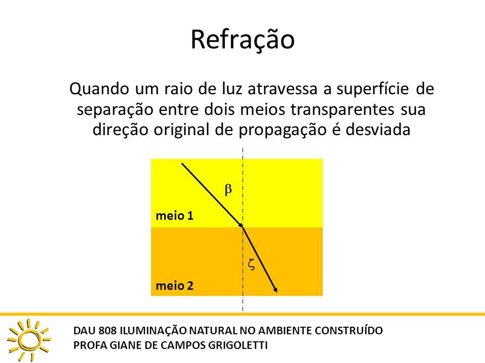 Refração Quando um raio de luz atravessa a superfície de separação entre dois meios transparentes sua direção original de propagação é desviada meio 1