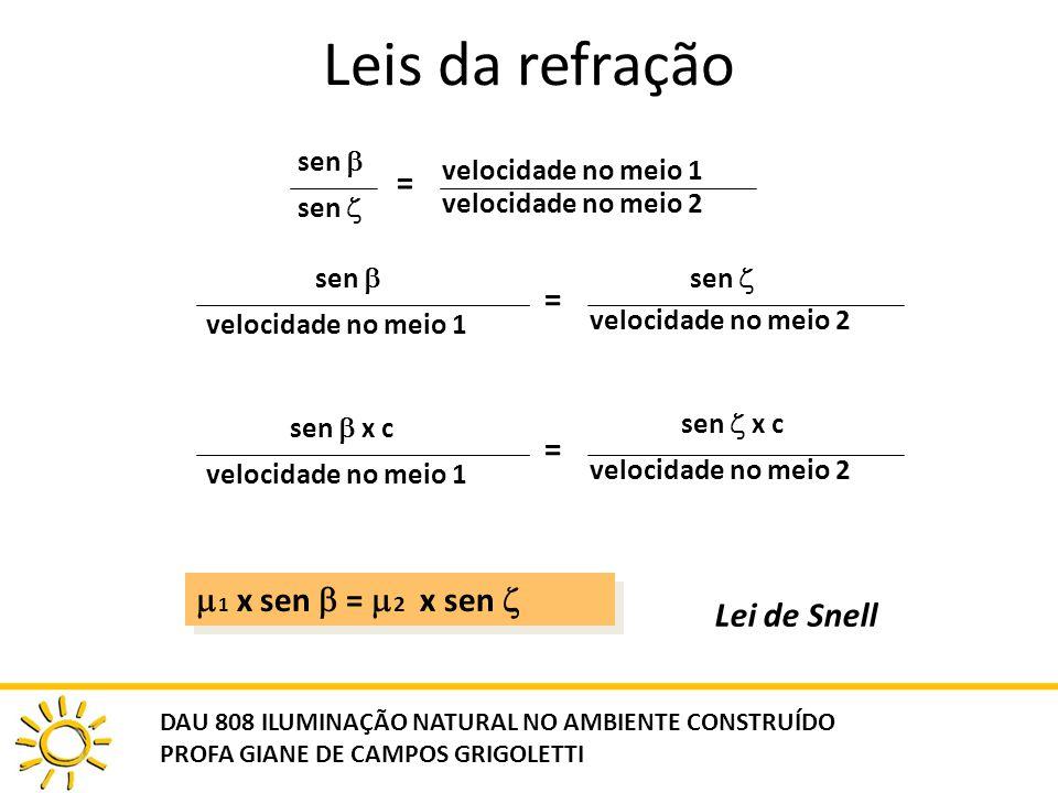 Leis da refração sen = velocidade no meio 1 velocidade no meio 2 sen velocidade no meio 1 = sen velocidade no meio 2 sen x c velocidade no meio 1 = se