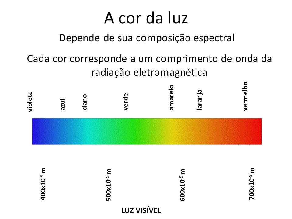 A cor da luz Depende de sua composição espectral Cada cor corresponde a um comprimento de onda da radiação eletromagnética LUZ VISÍVEL violeta 400x10