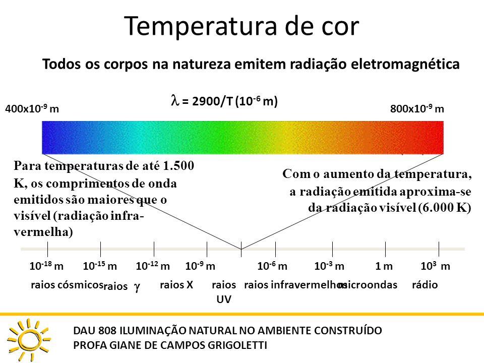 Temperatura de cor Todos os corpos na natureza emitem radiação eletromagnética 400x10 -9 m800x10 -9 m 10 -6 m10 -3 m1 m1 m10 3 m10 -18 m10 -15 m10 -12