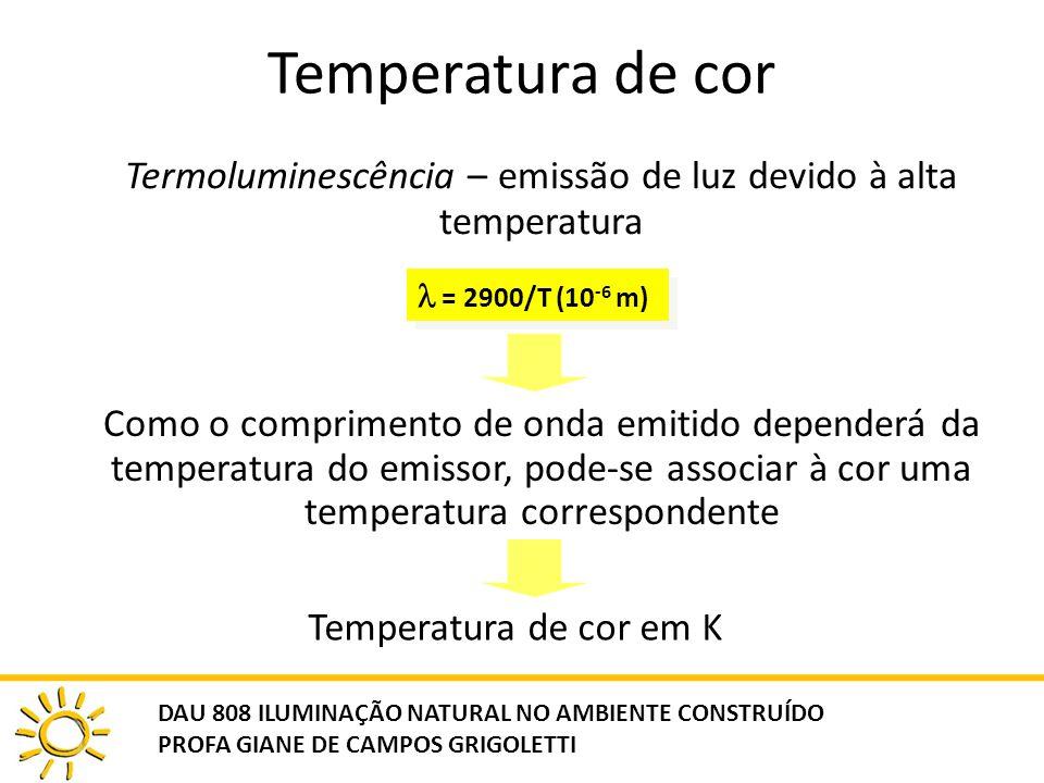 Temperatura de cor Termoluminescência – emissão de luz devido à alta temperatura = 2900/T (10 -6 m) Como o comprimento de onda emitido dependerá da te