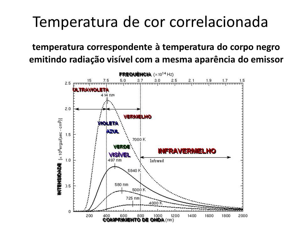 Temperatura de cor correlacionada temperatura correspondente à temperatura do corpo negro emitindo radiação visível com a mesma aparência do emissor