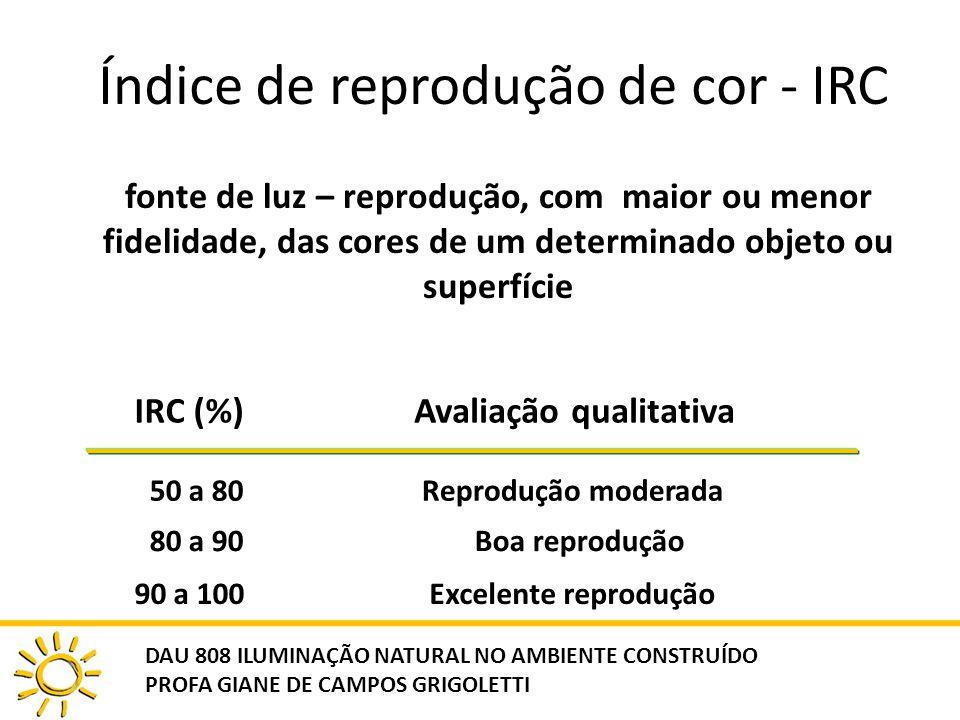 Índice de reprodução de cor - IRC fonte de luz – reprodução, com maior ou menor fidelidade, das cores de um determinado objeto ou superfície IRC (%)Av