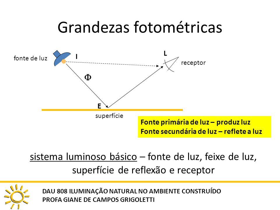 Grandezas fotométricas sistema luminoso básico – fonte de luz, feixe de luz, superfície de reflexão e receptor fonte de luz I receptor L superfície E