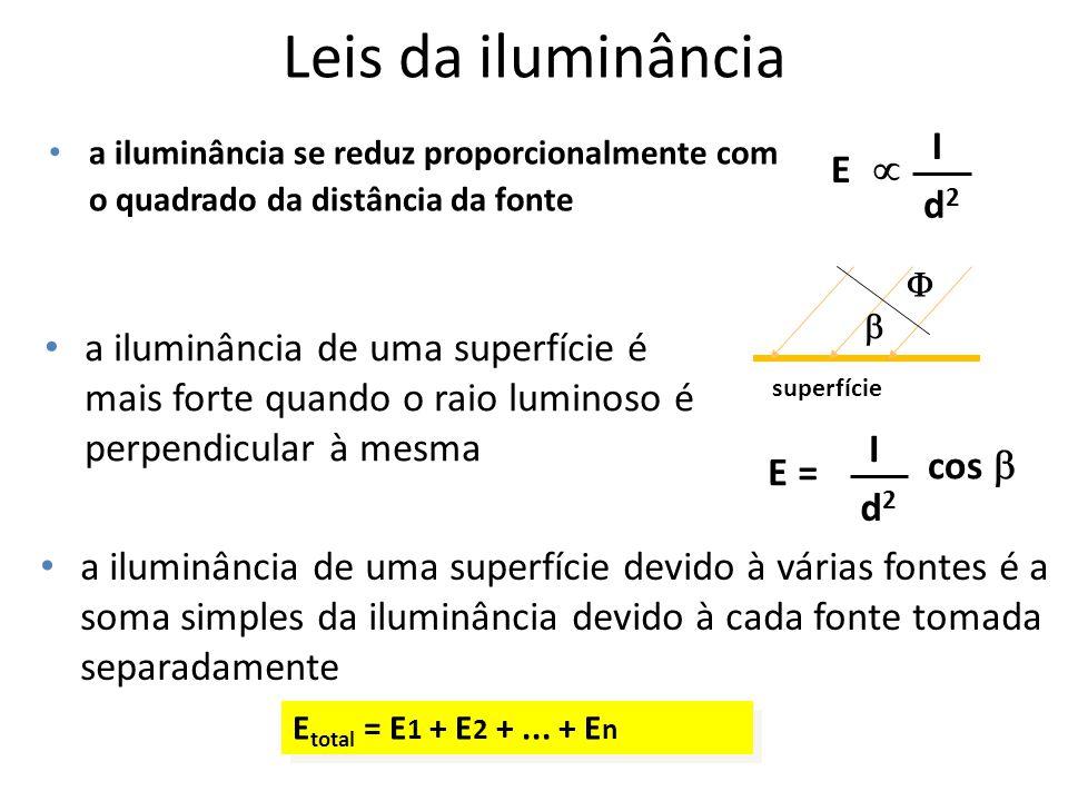 Leis da iluminância a iluminância se reduz proporcionalmente com o quadrado da distância da fonte a iluminância de uma superfície é mais forte quando