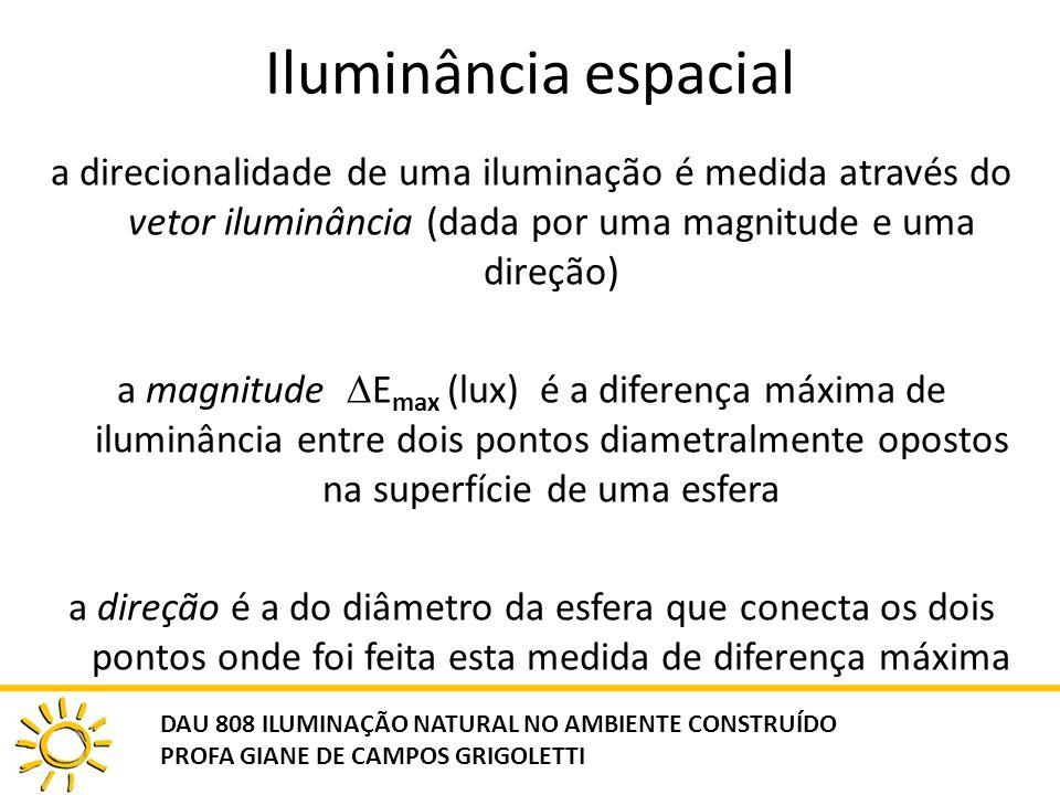 Iluminância espacial a direcionalidade de uma iluminação é medida através do vetor iluminância (dada por uma magnitude e uma direção) a magnitude E ma