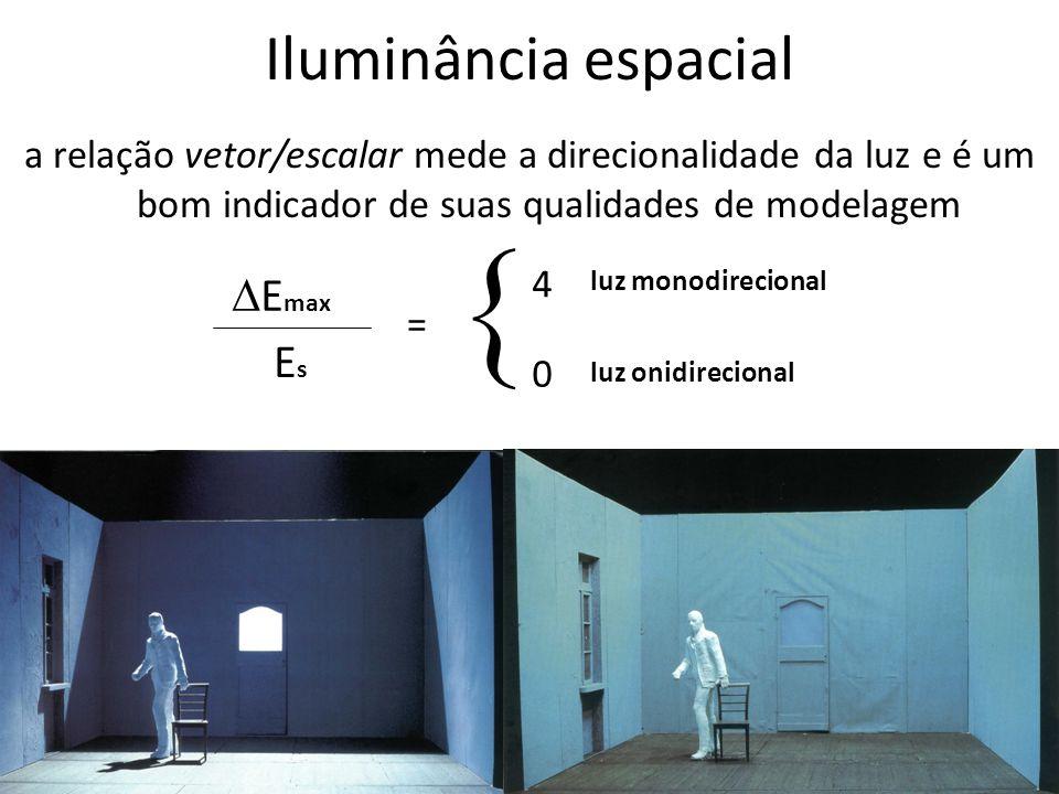 Iluminância espacial a relação vetor/escalar mede a direcionalidade da luz e é um bom indicador de suas qualidades de modelagem E max EsEs = 4 0 luz m