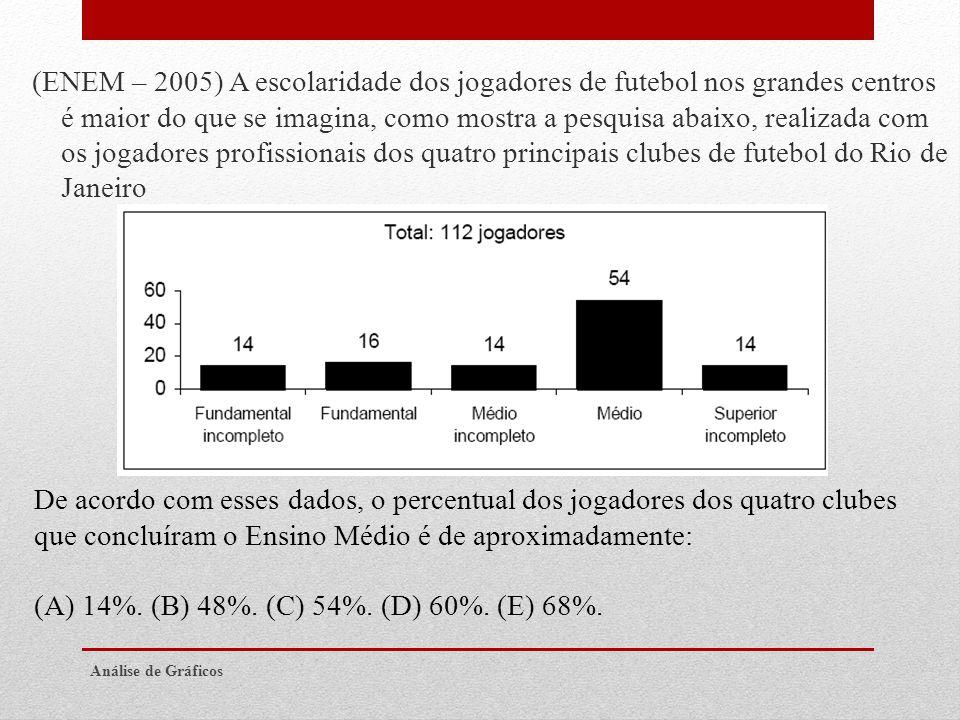 (ENEM – 2005) A escolaridade dos jogadores de futebol nos grandes centros é maior do que se imagina, como mostra a pesquisa abaixo, realizada com os j