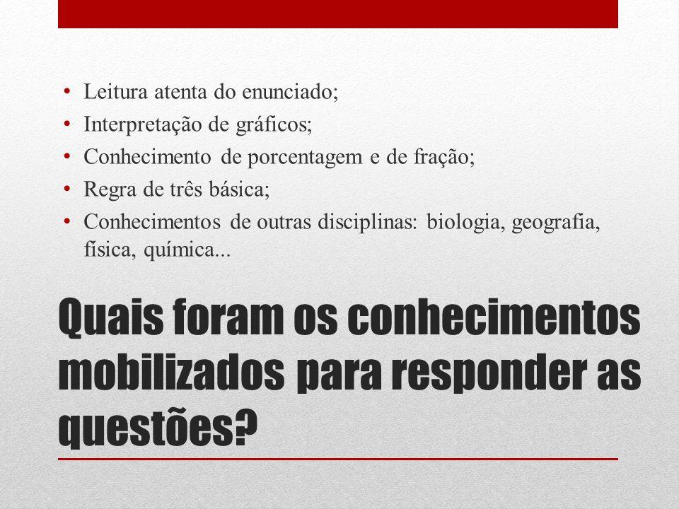 Quais foram os conhecimentos mobilizados para responder as questões? Leitura atenta do enunciado; Interpretação de gráficos; Conhecimento de porcentag