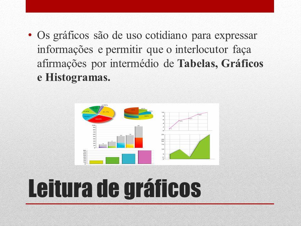Leitura de gráficos Os gráficos são de uso cotidiano para expressar informações e permitir que o interlocutor faça afirmações por intermédio de Tabela