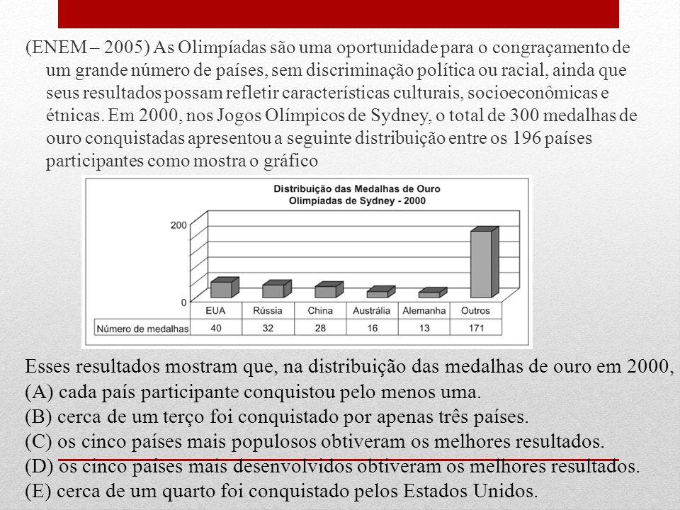 (ENEM – 2005) As Olimpíadas são uma oportunidade para o congraçamento de um grande número de países, sem discriminação política ou racial, ainda que s