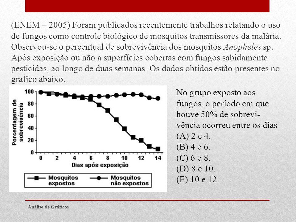 (ENEM – 2005) Foram publicados recentemente trabalhos relatando o uso de fungos como controle biológico de mosquitos transmissores da malária. Observo
