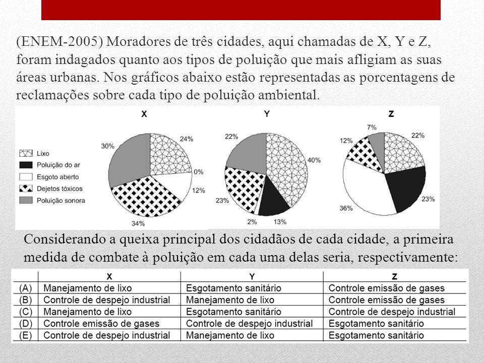 (ENEM-2005) Moradores de três cidades, aqui chamadas de X, Y e Z, foram indagados quanto aos tipos de poluição que mais afligiam as suas áreas urbanas