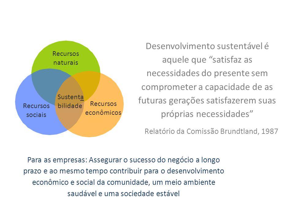 Desenvolvimento sustentável é aquele que satisfaz as necessidades do presente sem comprometer a capacidade de as futuras gerações satisfazerem suas próprias necessidades Relatório da Comissão Brundtland, 1987 Sustenta bilidade Recursos naturais Recursos sociais Recursos econômicos Para as empresas: Assegurar o sucesso do negócio a longo prazo e ao mesmo tempo contribuir para o desenvolvimento econômico e social da comunidade, um meio ambiente saudável e uma sociedade estável