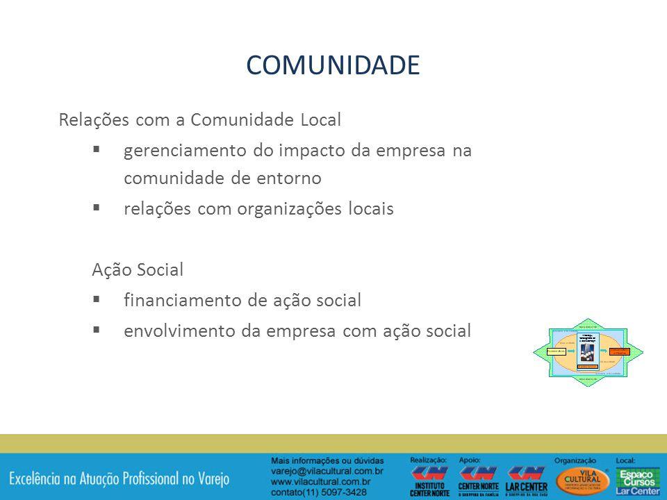 Relações com a Comunidade Local gerenciamento do impacto da empresa na comunidade de entorno relações com organizações locais Ação Social financiamento de ação social envolvimento da empresa com ação social COMUNIDADE