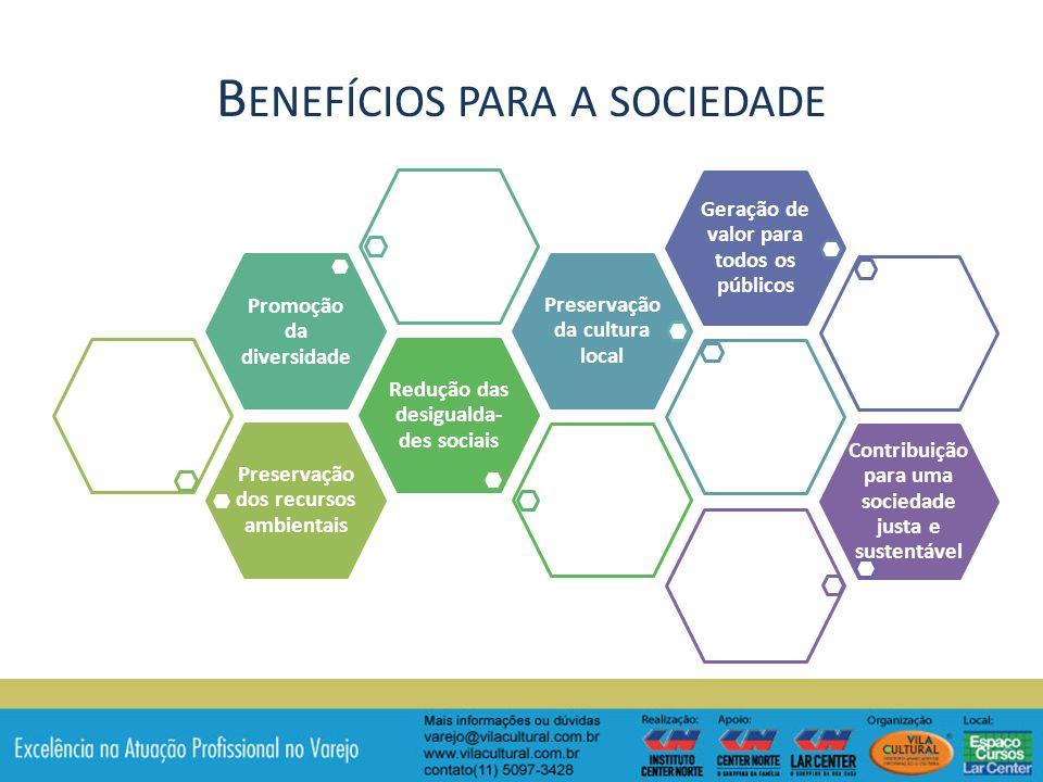 B ENEFÍCIOS PARA A SOCIEDADE Preservação dos recursos ambientais Redução das desigualda- des sociais Promoção da diversidade Preservação da cultura local Geração de valor para todos os públicos Contribuiçã o para uma sociedade justa e sustentável