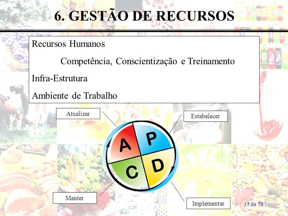 35 de 78 Recursos Humanos Competência, Conscientização e Treinamento Infra-Estrutura Ambiente de Trabalho 6. GESTÃO DE RECURSOS Estabelecer Implementa