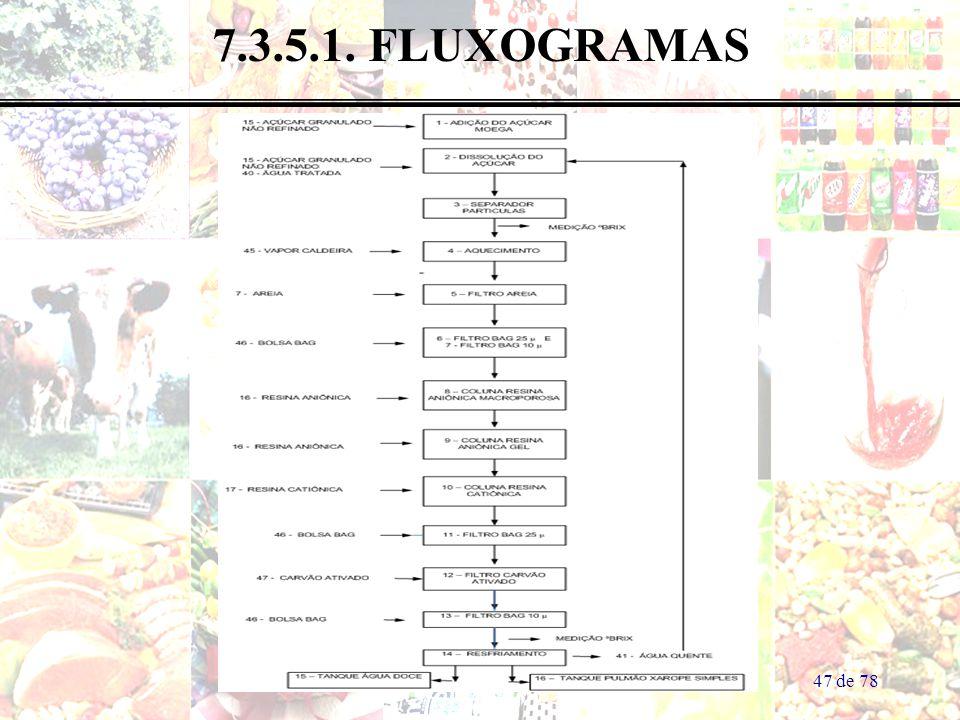 47 de 78 7.3.5.1. FLUXOGRAMAS