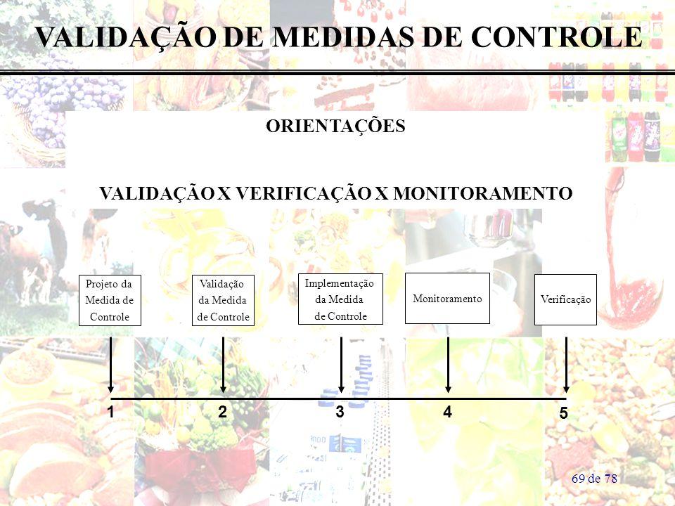 69 de 78 VALIDAÇÃO DE MEDIDAS DE CONTROLE ORIENTAÇÕES VALIDAÇÃO X VERIFICAÇÃO X MONITORAMENTO 1234 5 Projeto da Medida de Controle Validação da Medida de Controle Implementação da Medida de Controle Monitoramento Verificação