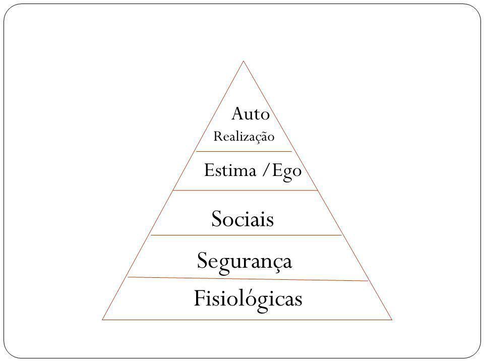 Fisiológicas Segurança Sociais Estima /Ego Auto Realização