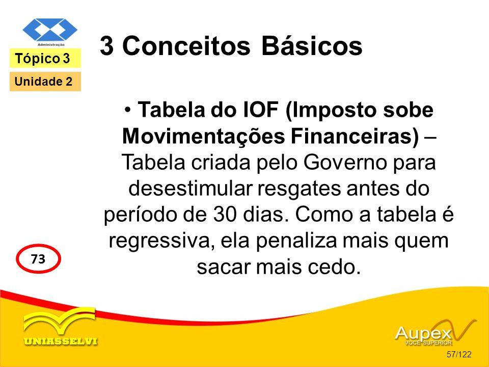 3 Conceitos Básicos Tabela do IOF (Imposto sobe Movimentações Financeiras) – Tabela criada pelo Governo para desestimular resgates antes do período de