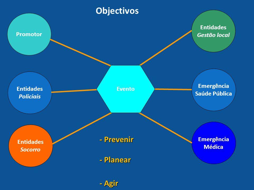 Objectivos Promotor Entidades Policiais Entidades Socorro Entidades Gestão local Emergência Médica Emergência Saúde Pública Evento - Prevenir - Planea