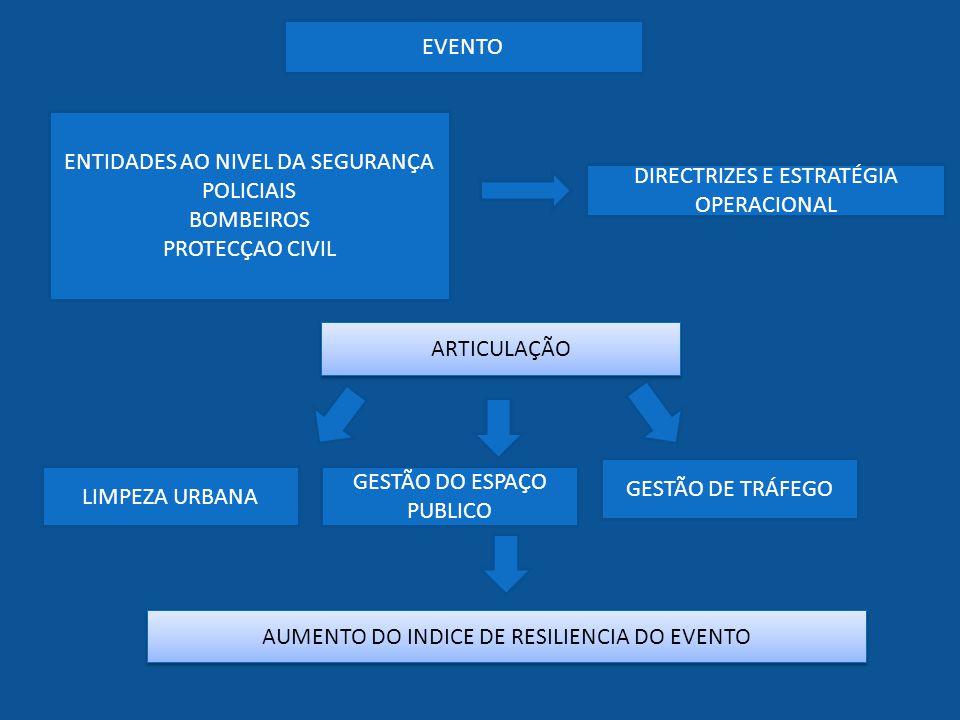 ENTIDADES AO NIVEL DA SEGURANÇA POLICIAIS BOMBEIROS PROTECÇAO CIVIL LIMPEZA URBANA DIRECTRIZES E ESTRATÉGIA OPERACIONAL EVENTO ARTICULAÇÃO GESTÃO DO E