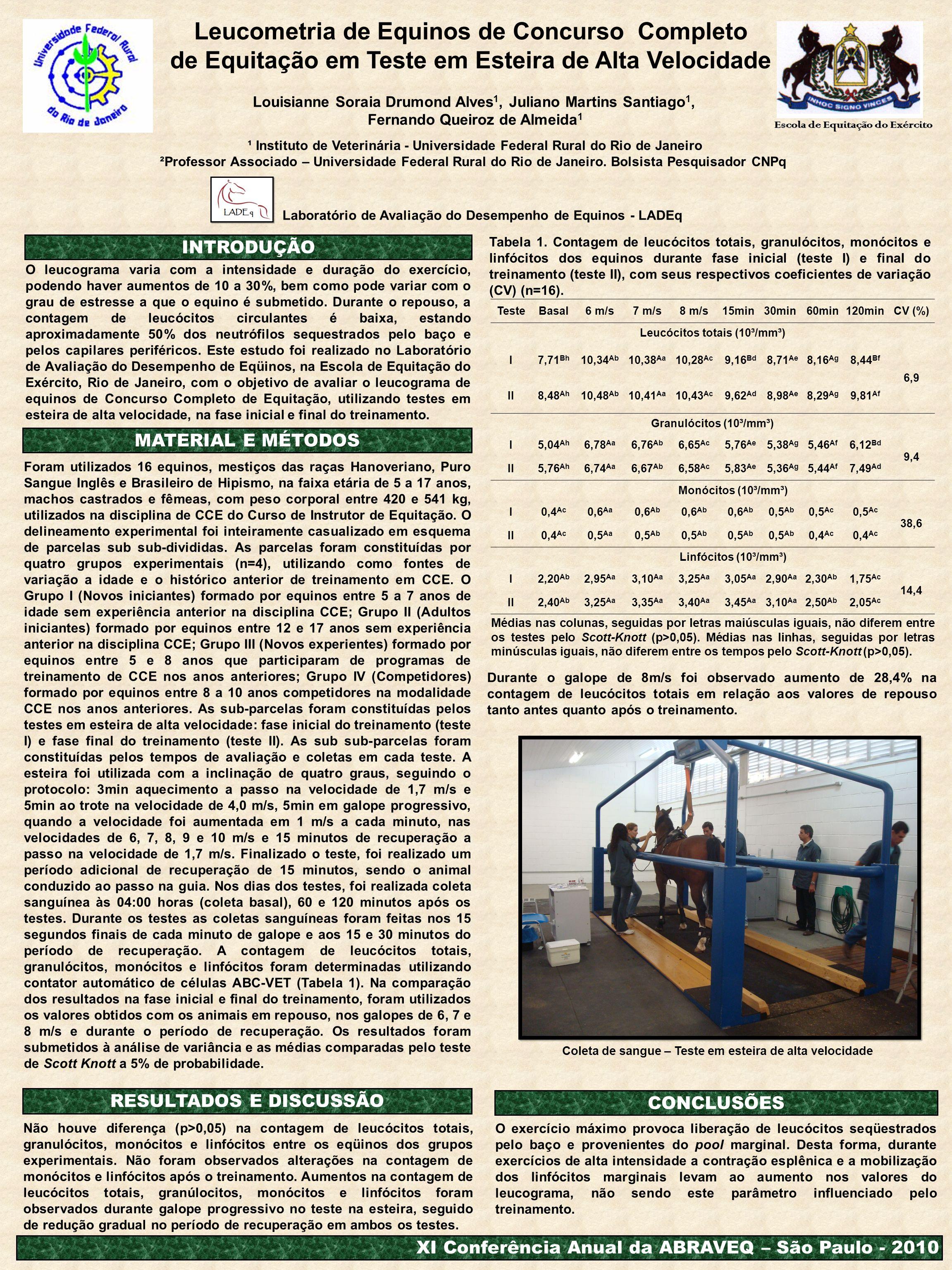 MATERIAL E MÉTODOS INTRODUÇÃO CONCLUSÕES RESULTADOS E DISCUSSÃO O leucograma varia com a intensidade e duração do exercício, podendo haver aumentos de