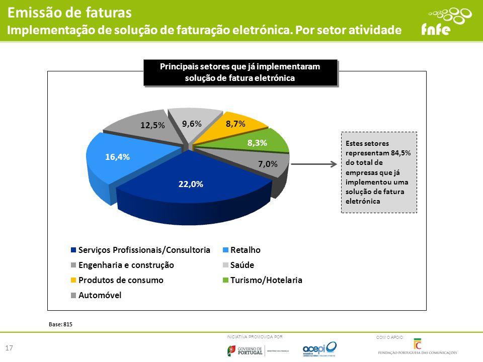 INICIATIVA PROMOVIDA POR COM O APOIO: Principais setores que já implementaram solução de fatura eletrónica Base: 815 Emissão de faturas Implementação