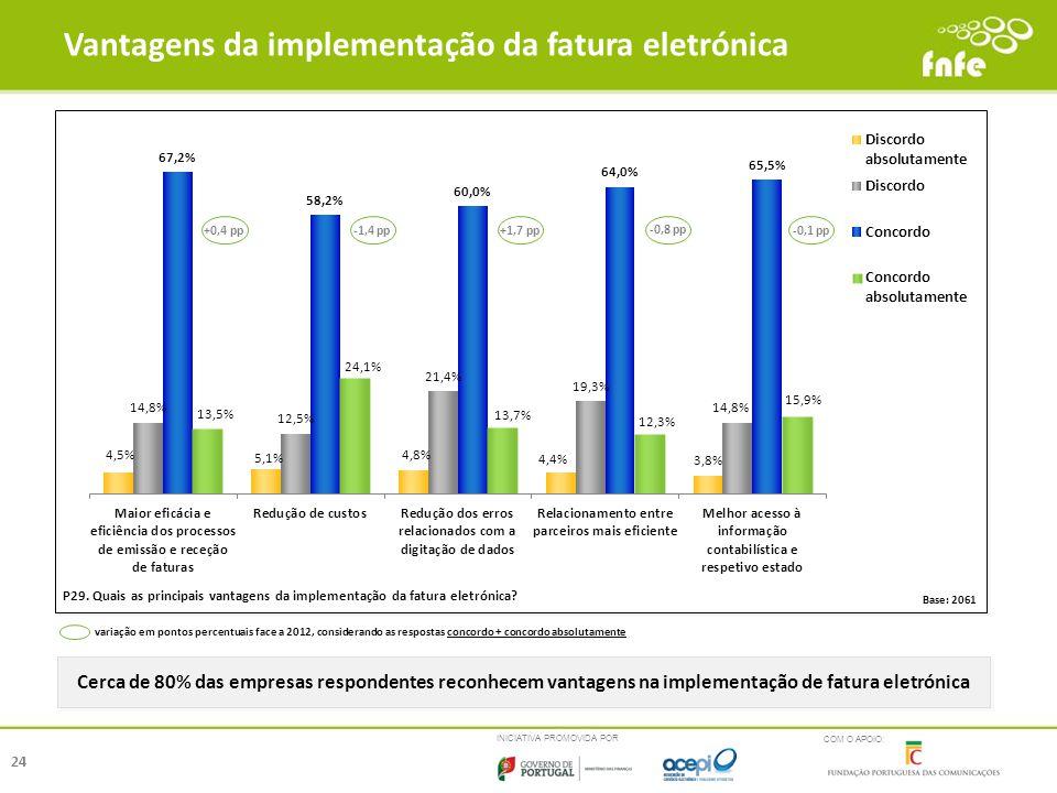 INICIATIVA PROMOVIDA POR COM O APOIO: Vantagens da implementação da fatura eletrónica 24 P29. Quais as principais vantagens da implementação da fatura