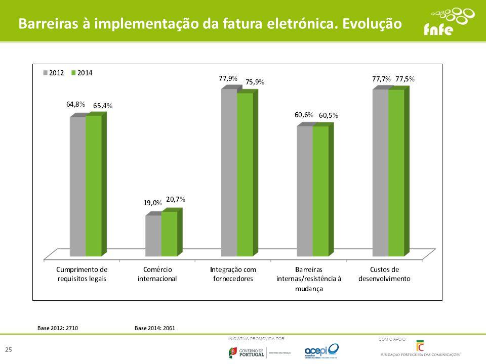 INICIATIVA PROMOVIDA POR COM O APOIO: Barreiras à implementação da fatura eletrónica. Evolução 25 Base 2012: 2710 Base 2014: 2061