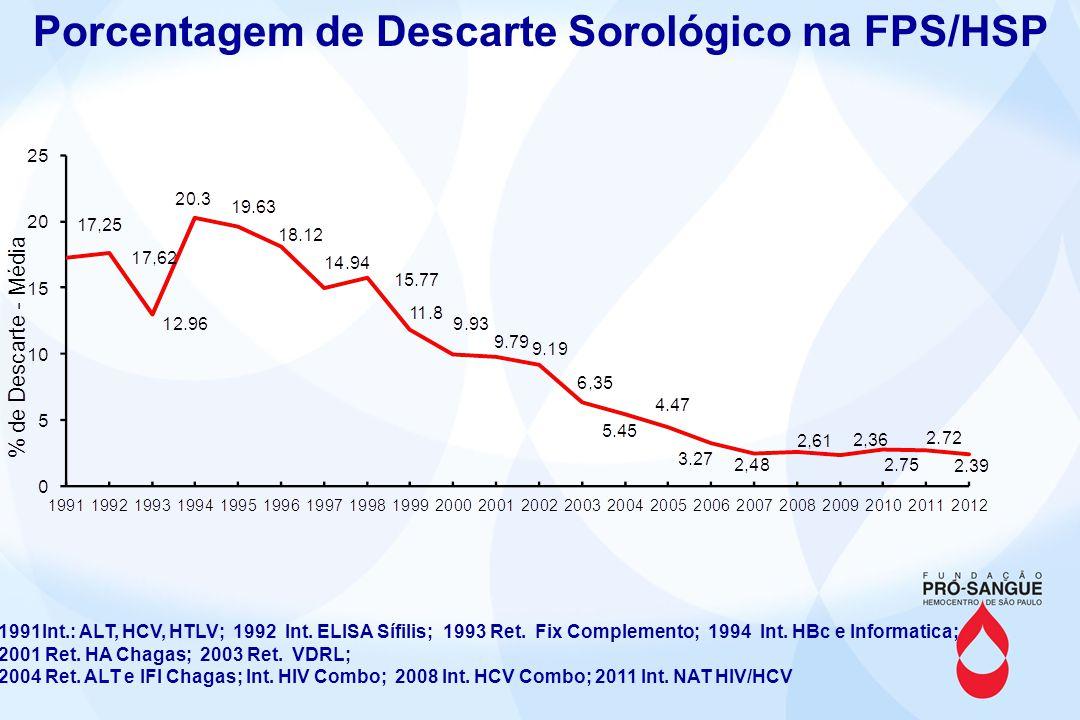 Porcentagem de Descarte - HIV Teste em uso e critério: ELISA – Ag + Ac – Biorad (± 10%) CMIA - Ag + Ac – Architect Abbott ( - 10%) Obs.:2004 ELISA Ag + Ac 2011 NAT