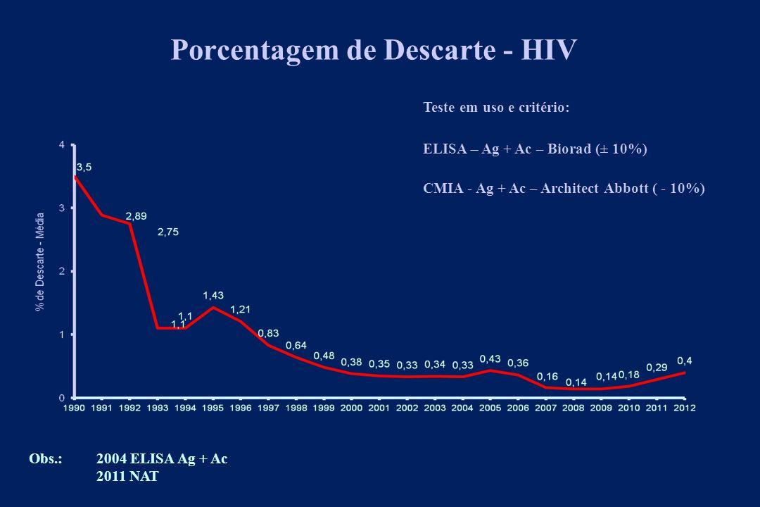 Porcentagem de Descarte - HCV Teste em uso e critério: ELISA – Ag + Ac – Biorad (± 10%) Obs.:2008 ELISA Ag + Ac 2011 NAT