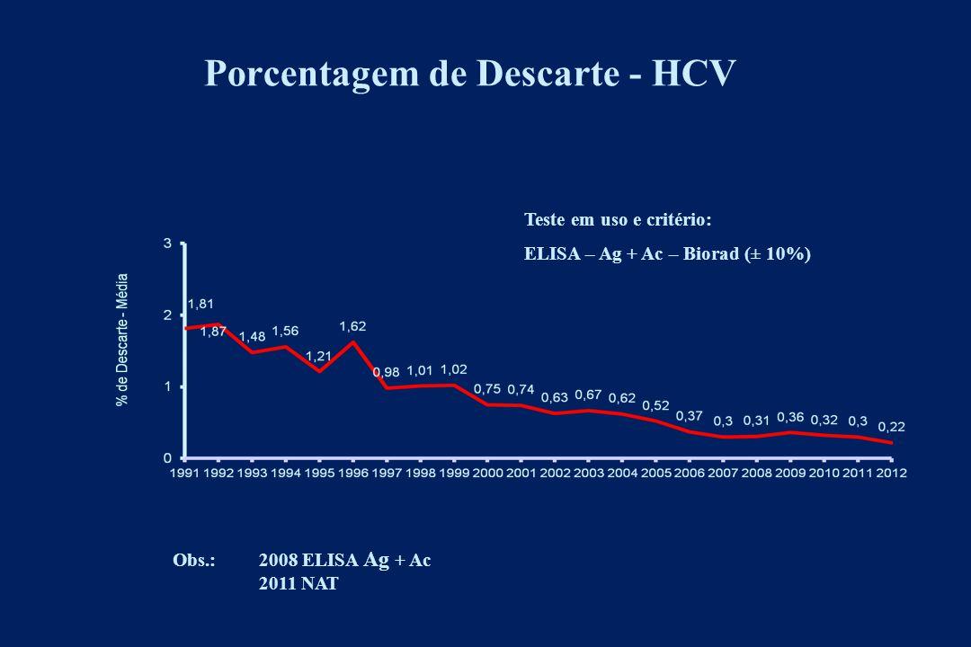 FPS 2010 ANTI-HCV= 0.32% ANTI-HIV= 0.18%