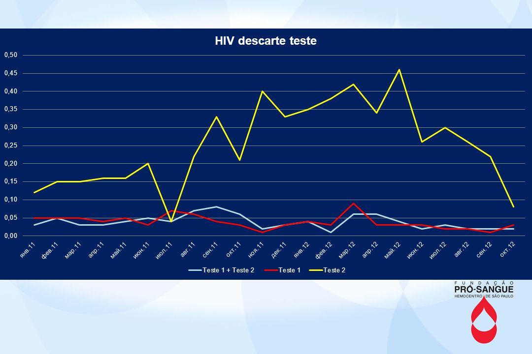 –Plataforma multiplex para HCV e HIV; –Pool de 6 amostras; –2008 - estudos-piloto - SC –2010 - Estudos multicêntricos (outros hemocentros brasileiros: SC, PE, RJ e SP) para aprovação, validação e logística.