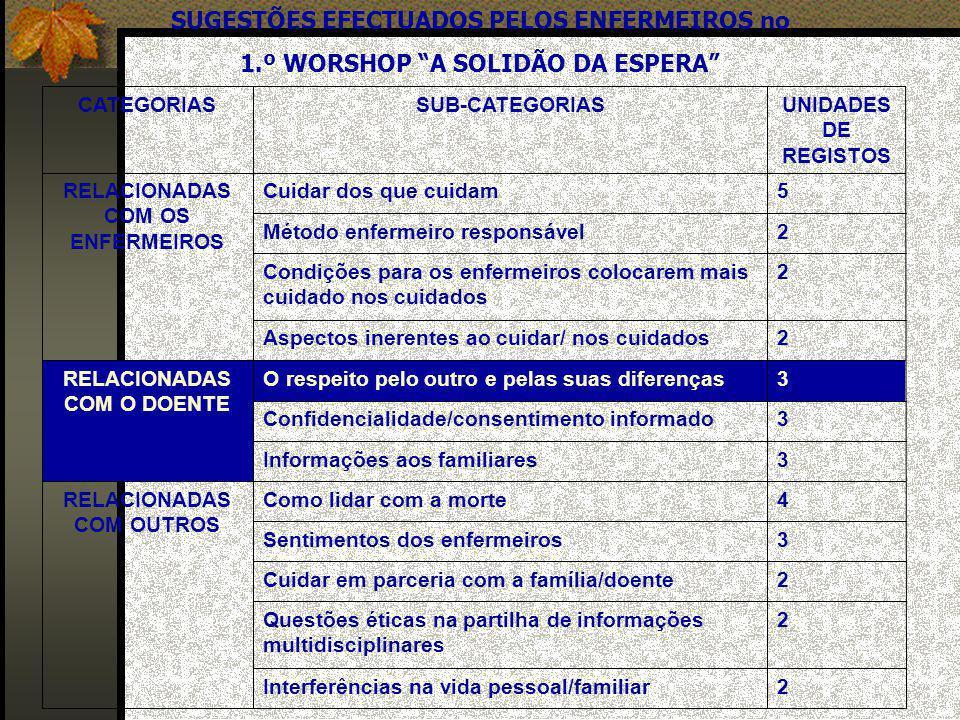 SUGESTÕES EFECTUADOS PELOS ENFERMEIROS no 1.º WORSHOP A SOLIDÃO DA ESPERA 2Interferências na vida pessoal/familiar 2Questões éticas na partilha de inf