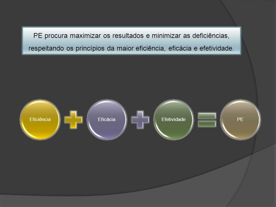 EficiênciaEficáciaEfetividadePE PE procura maximizar os resultados e minimizar as deficiências, respeitando os princípios da maior eficiência, eficáci