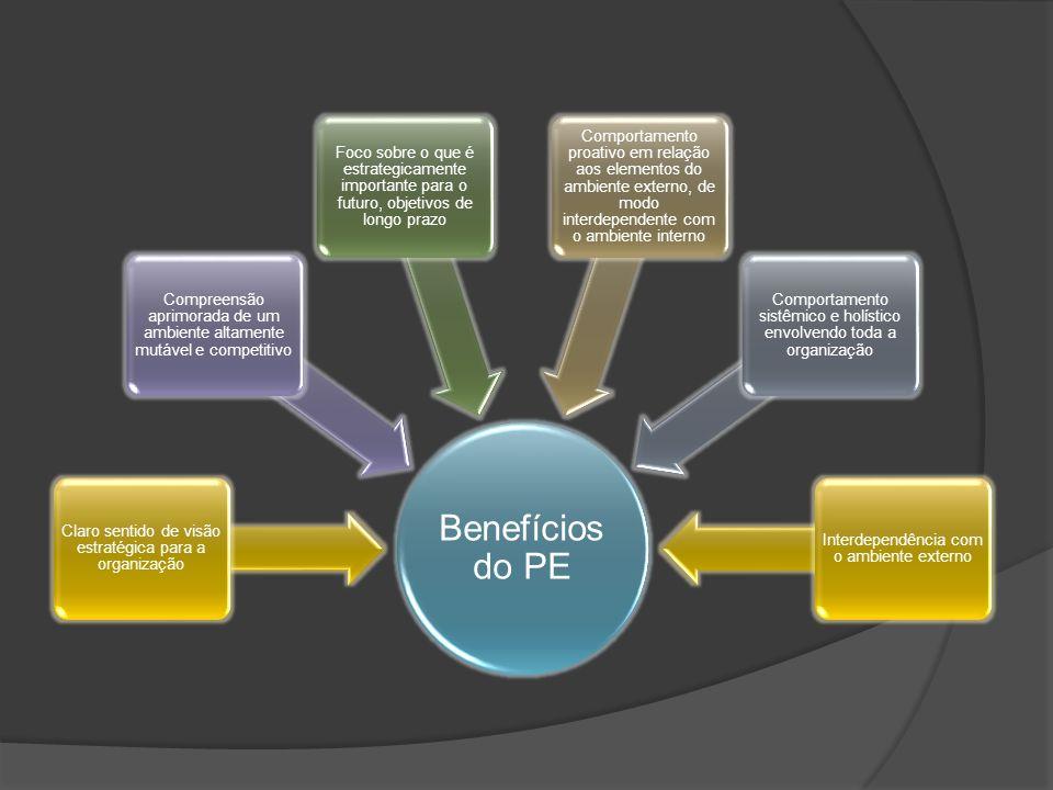 Benefícios do PE Claro sentido de visão estratégica para a organização Compreensão aprimorada de um ambiente altamente mutável e competitivo Foco sobre o que é estrategicamente importante para o futuro, objetivos de longo prazo Comportamento proativo em relação aos elementos do ambiente externo, de modo interdependente com o ambiente interno Comportamento sistêmico e holístico envolvendo toda a organização Interdependência com o ambiente externo