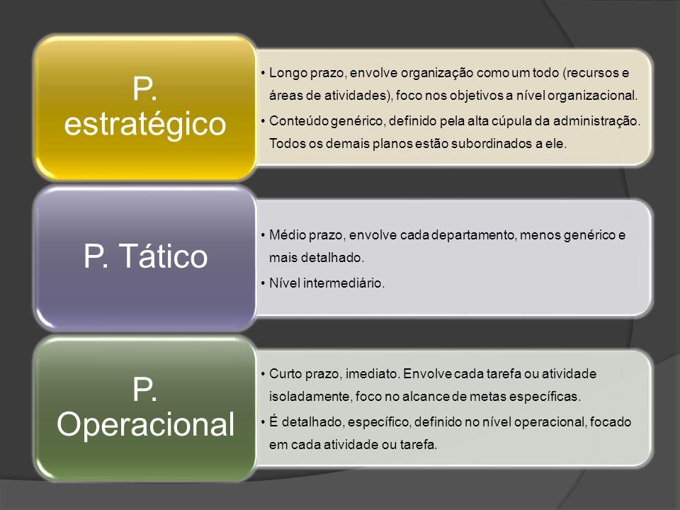 Longo prazo, envolve organização como um todo (recursos e áreas de atividades), foco nos objetivos a nível organizacional. Conteúdo genérico, definido