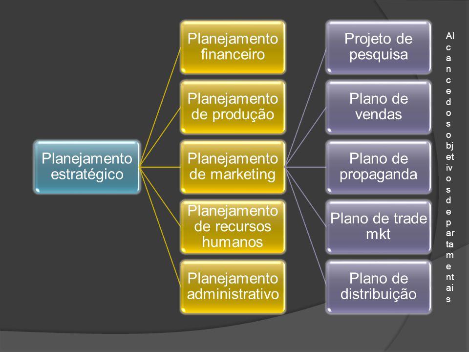 Planejamento estratégico Planejamento financeiro Planejamento de produção Planejamento de marketing Projeto de pesquisa Plano de vendas Plano de propa