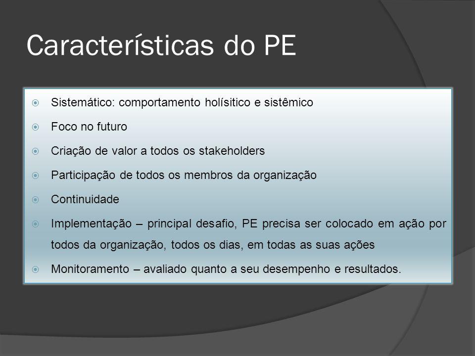 Características do PE Sistemático: comportamento holísitico e sistêmico Foco no futuro Criação de valor a todos os stakeholders Participação de todos