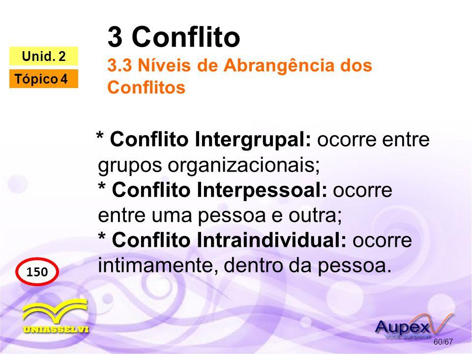 3 Conflito 3.3 Níveis de Abrangência dos Conflitos 60/67 150 Unid. 2 Tópico 4 * Conflito Intergrupal: ocorre entre grupos organizacionais; * Conflito