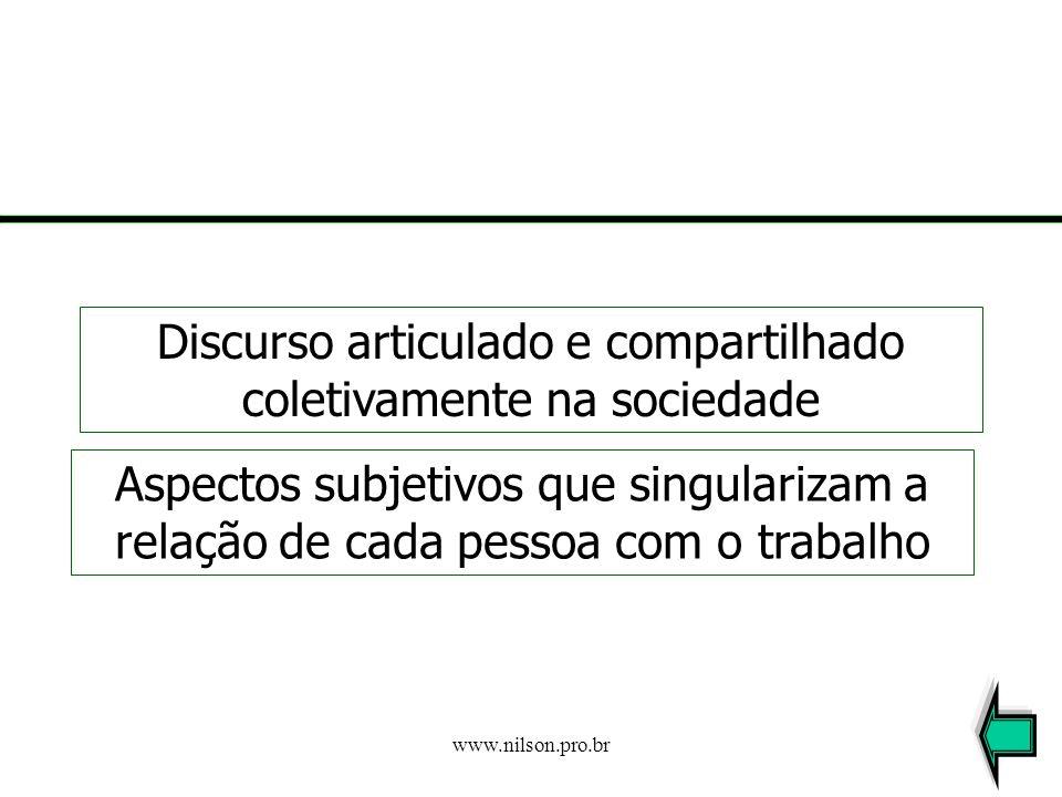 www.nilson.pro.br Modo pelo qual o trabalho é gerido (dividido, organizado, controlado) Vínculo com estruturas sociais econômicas e políticas (força d