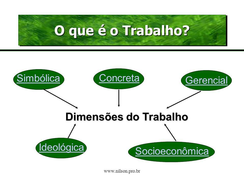 www.nilson.pro.br O Homem e o Trabalho É uma ação que permite estabelecer a relação entre o homem e a natureza e a sociedade. Deriva das necessidades