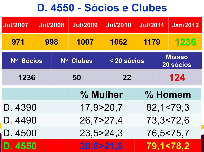 D. 4550 - Sócios e Clubes N o SóciosN o Clubes< 20 sócios Missão 20 sócios 12365022124 2010 Rotary Coordinator Institute % Mulher% Homem D. 439017,9>2