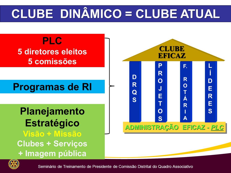 CLUBE DINÂMICO = CLUBE ATUAL PLC 5 diretores eleitos 5 comissões Planejamento Estratégico Visão + Missão Clubes + Serviços + Imagem pública Programas de RI ADMINISTRAÇÃO EFICAZ - PLC F.