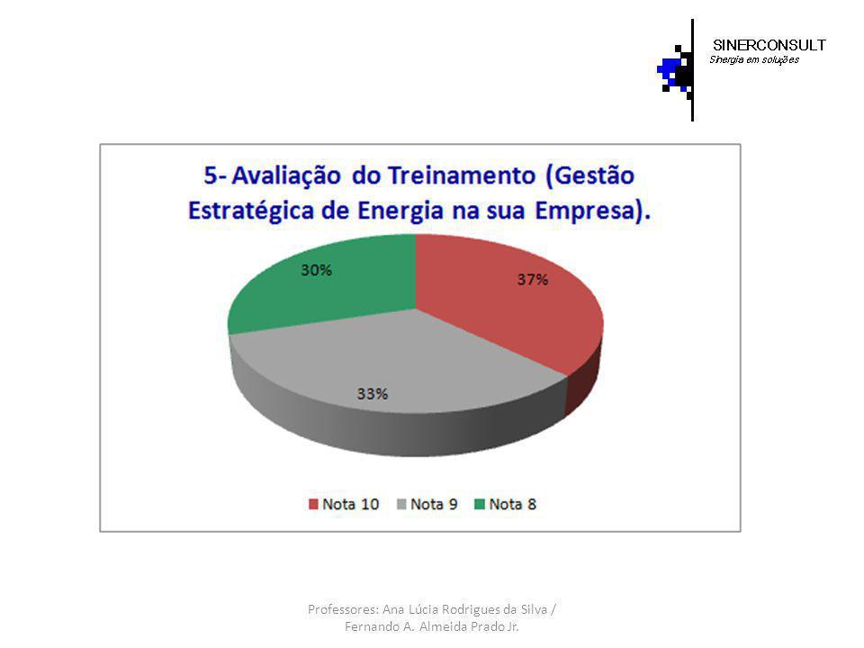 6) COMENTÁRIOS (pontos fortes, fracos e oportunidades de melhorias): PONTOS FORTES: Conteúdo 100% pertinente e passado de maneira lógica e concatenada.